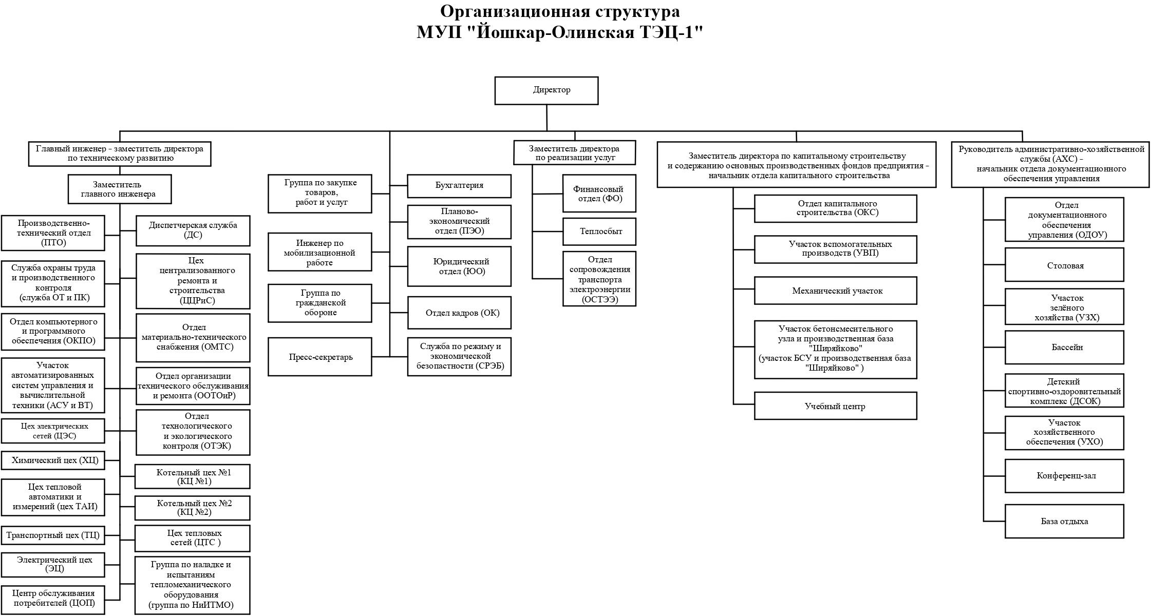 Организационая структура предприятия МУП Йошкар-Олинской ТЭЦ-1